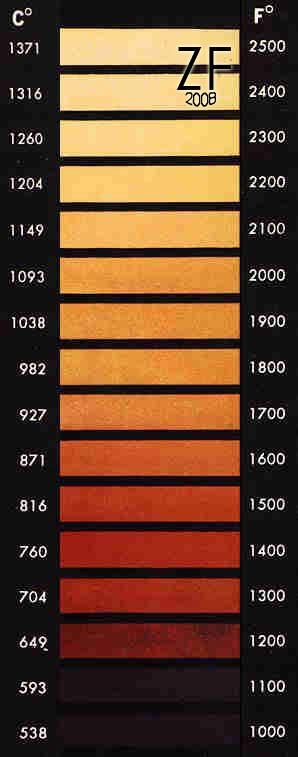 Нагрев стали, цвет в зависимости от температуры