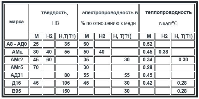 Дюраль, марки,таблица сравнения