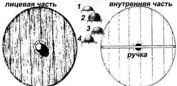 схема расположения умбона щита