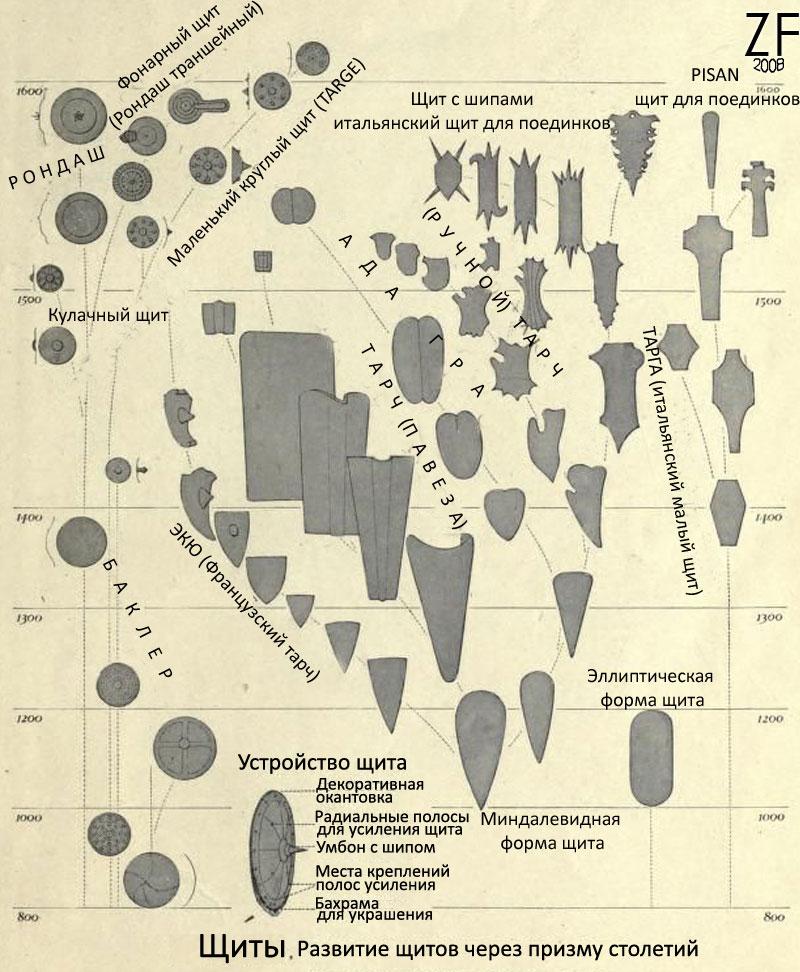 Типология и история щитов