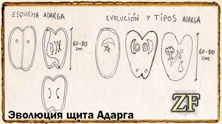 Эволюция щита Адарга