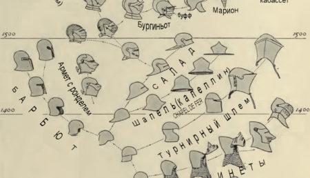 История развития рыцарского шлема ZF